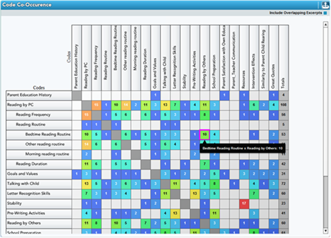 Code co-occurrence table