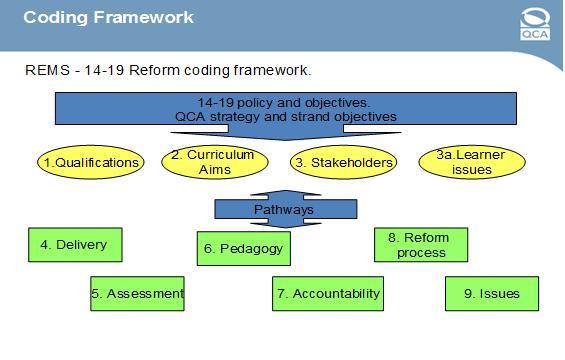 Coding framework