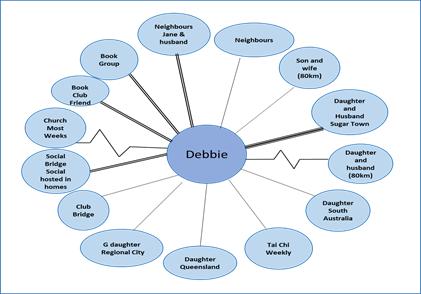 caregiving mapping Debbie