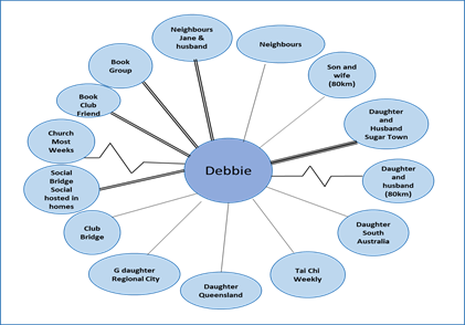 caregiving mapping Debbie