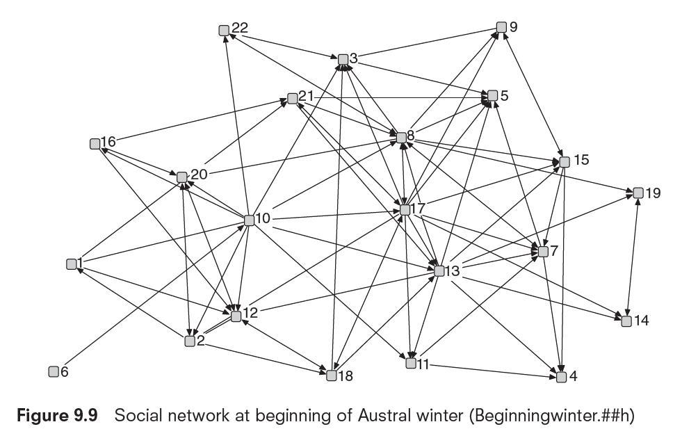 Chapter 9: Characterizing Whole Networks | SAGE Companion