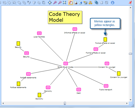Figure 11.2.10 – Initial Code Theory Model map